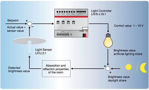 How does constant lighting control function?